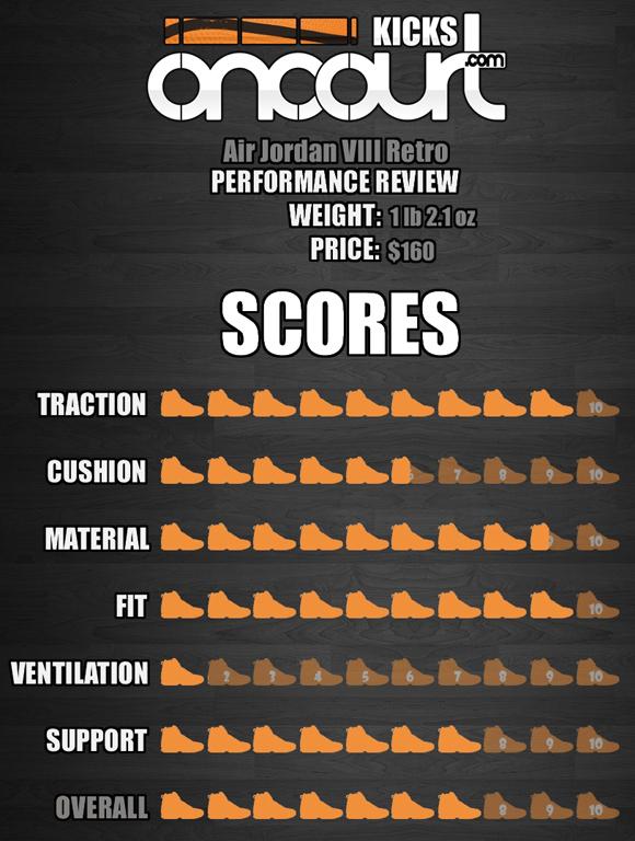 Air-Jordan-Project-Air-Jordan-VIII-8-Retro-Performance-Review-8