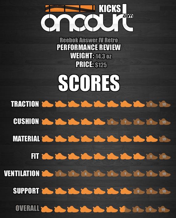 Reebok-Answer-IV-(4)-Retro-Performance-Review-9
