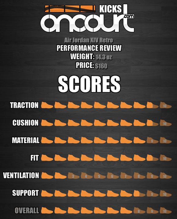 Air Jordan Project – Air Jordan XIV Retro Performance Review 8