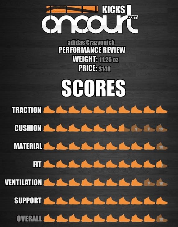 adidas-Crazyquick-Performance-Review-9