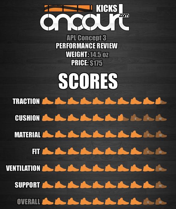 APL Concept 3 Performance Review 9
