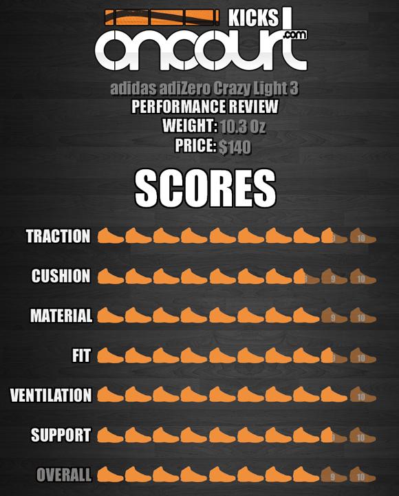 adidas adiZero Crazy Light 3 Performance Review 8