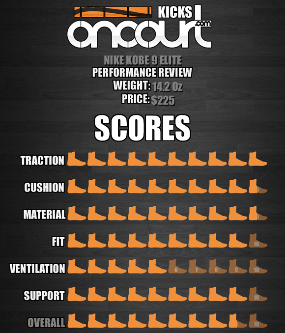 Nike Kobe 9 Elite Performance Review 8