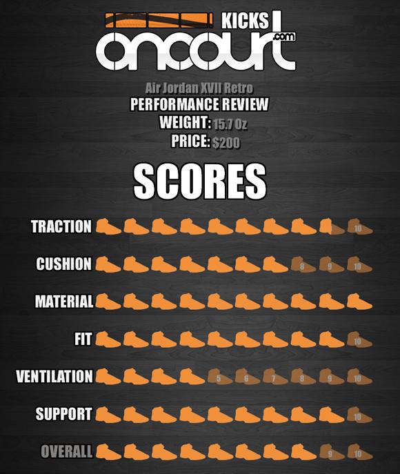 Air Jordan Project – Air Jordan XVII (17) Retro Performance Review 8