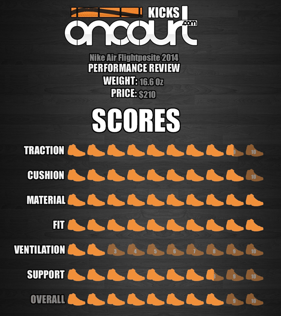 Nike Air Flightposite 2014 Performance Review 8