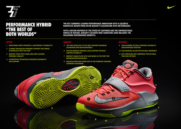 Nike Officially Unveils the Nike KD 7 11