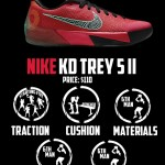 KD Trey 5 II Score Card