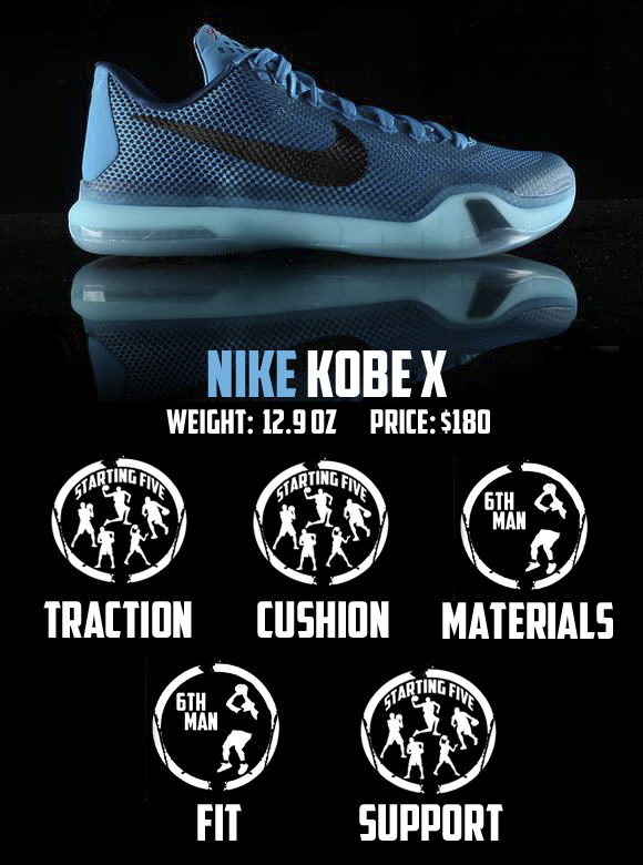 Nike Kobe X (10) Performance Review 7