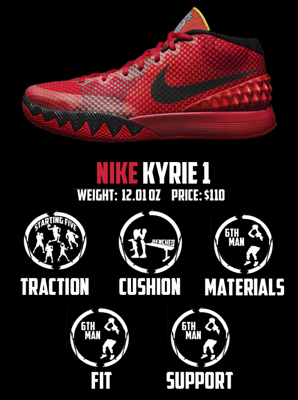 Nike Kyrie 1 Performance Review Score