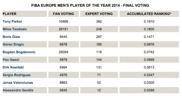 fiba-poy-2014-votes