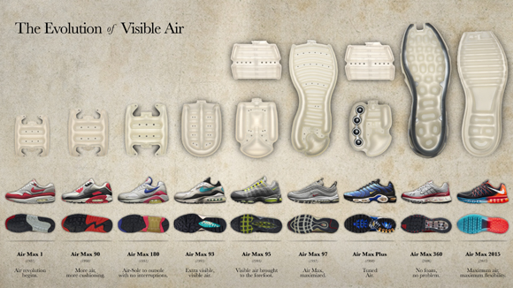 The Evolution of Visible Air 1