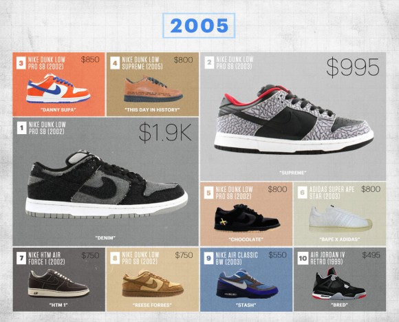 Complex Gives You a Look at The Most Expensive Sneakers Ever Sold