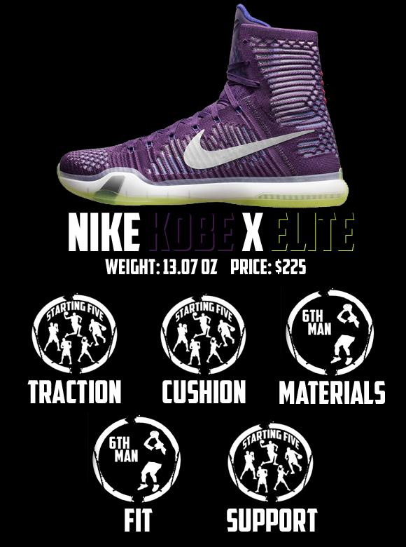 Nike Kobe X (10) Elite Performance Review 7