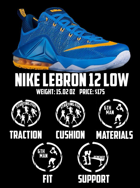 Nike LeBron 12 Low Performance Review 7