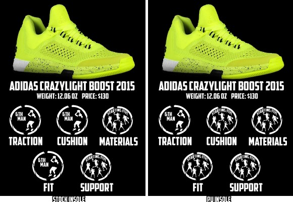 adidas CrazyLight Boost 2015 Performance Review 9