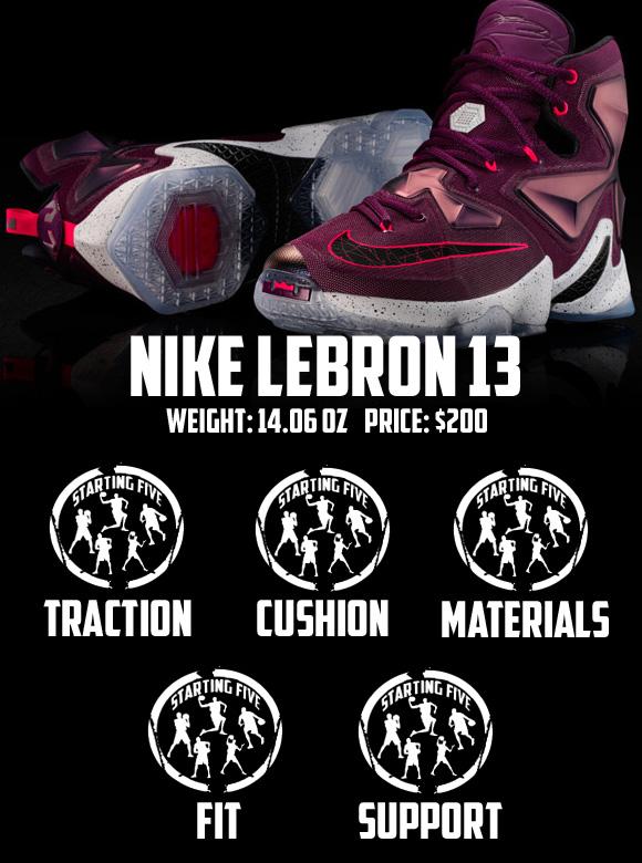 Nike LeBron 13 Performance Review Score