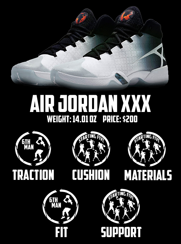 Air Jordan XXX (30) Performance Review Score