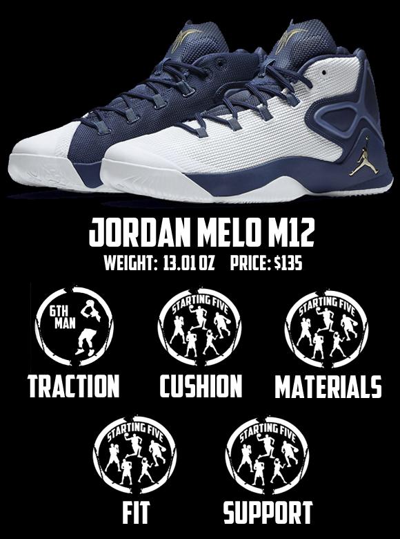 Jordan Melo M12 Performance Review Score