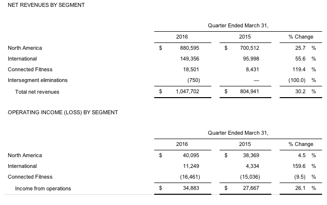 Under Armour Reports First Quarter 1