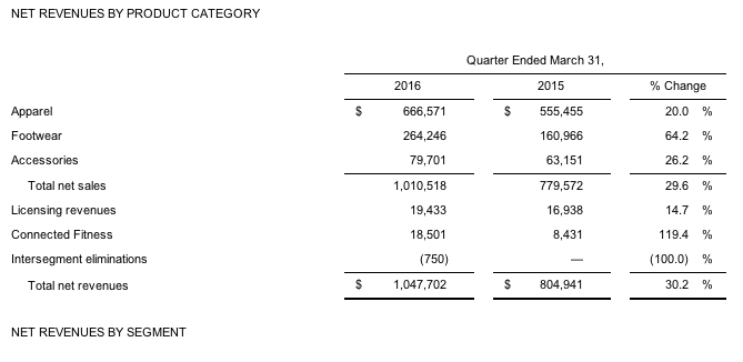 Under Armour Reports First Quarter 2