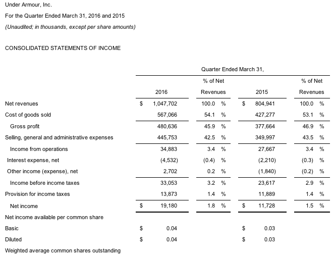 Under Armour Reports First Quarter 3