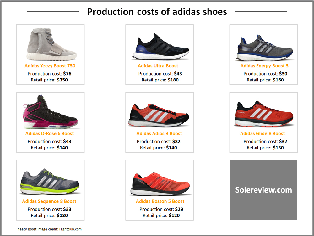 dividendo Arrugas globo  What Does it Cost to Make a Running Shoe? - WearTesters