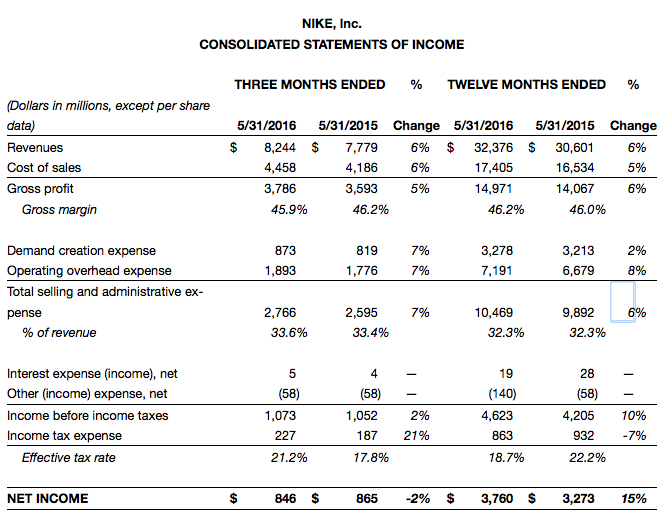 nike fiscal results 2016 q4 fourth quarter full year 01