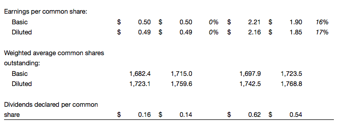 nike fiscal results 2016 q4 fourth quarter full year 1