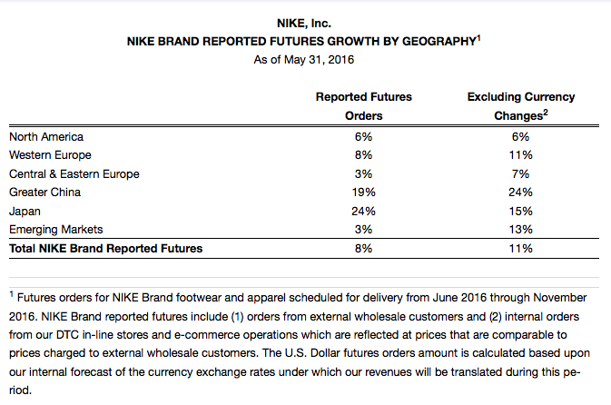 nike fiscal results 2016 q4 fourth quarter full year 10