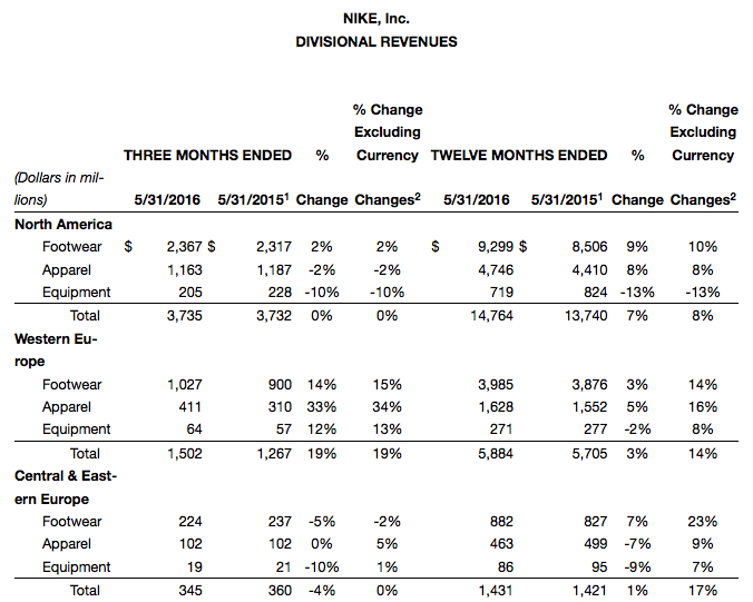 nike fiscal results 2016 q4 fourth quarter full year 2