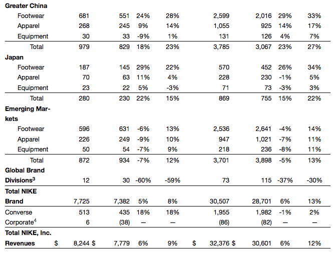 nike fiscal results 2016 q4 fourth quarter full year 3