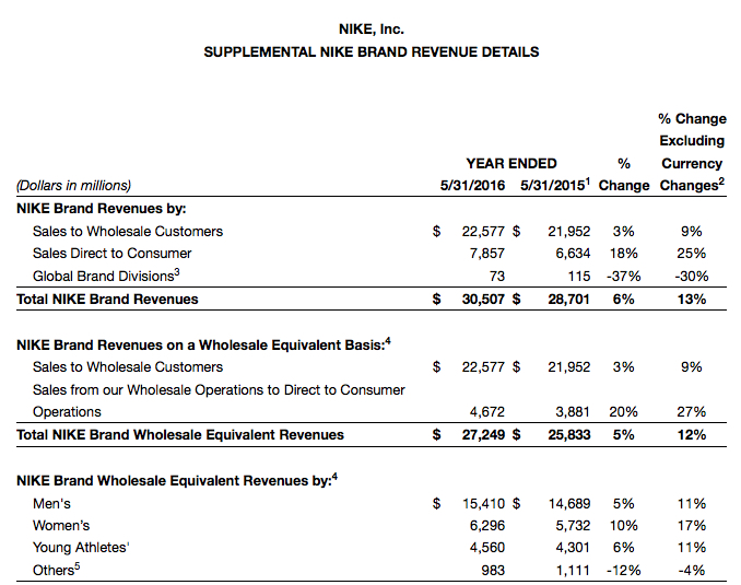 nike fiscal results 2016 q4 fourth quarter full year 6