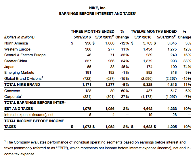 nike fiscal results 2016 q4 fourth quarter full year 8