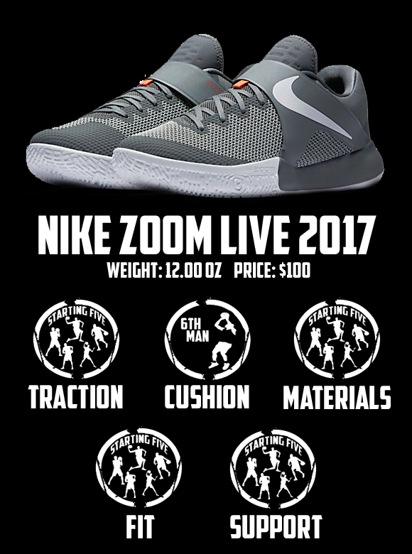 nike Zoom Live 2017 performance review scorecard