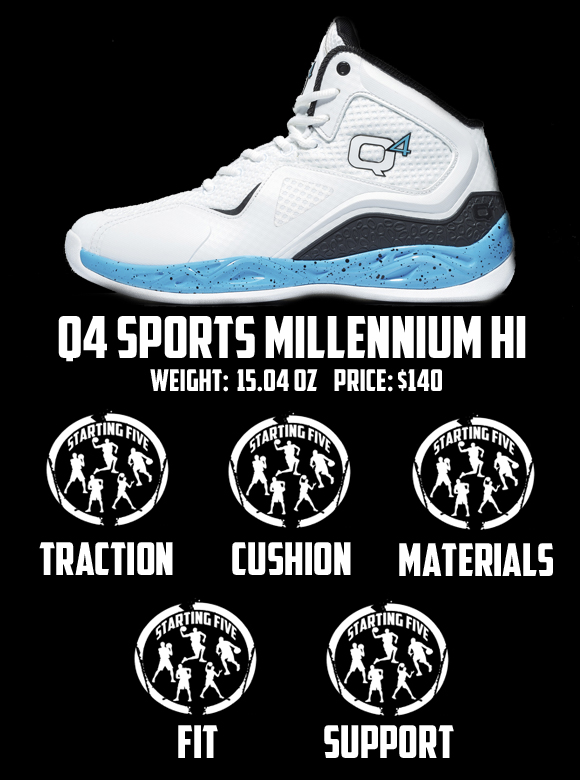 Q4 Millennium Basketball