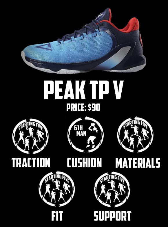 PEAK TP5 Performance Review Scorecard
