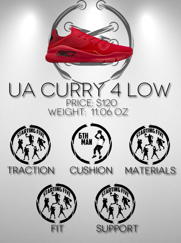 Under armour curry 4 low performance review score
