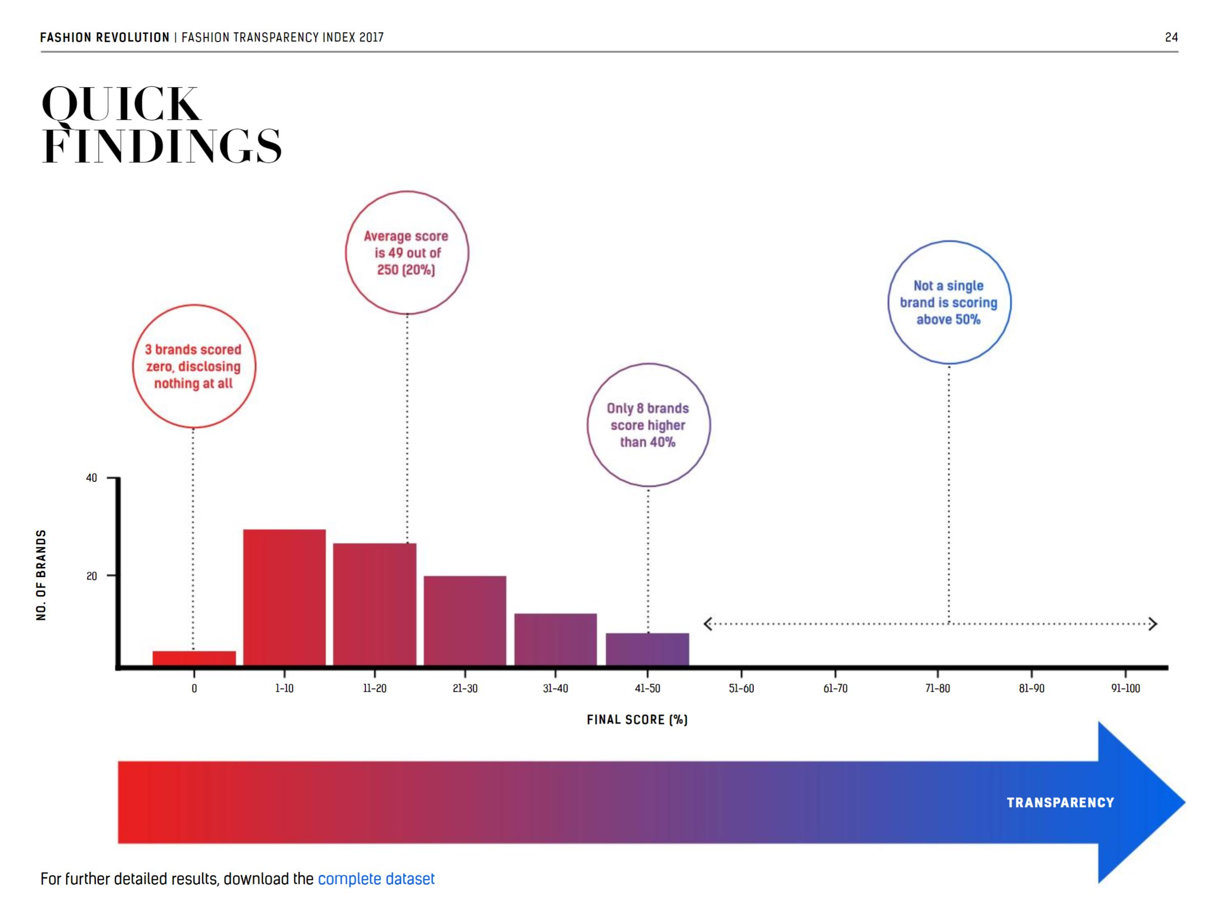 fashion transparency index 2017 quick findings