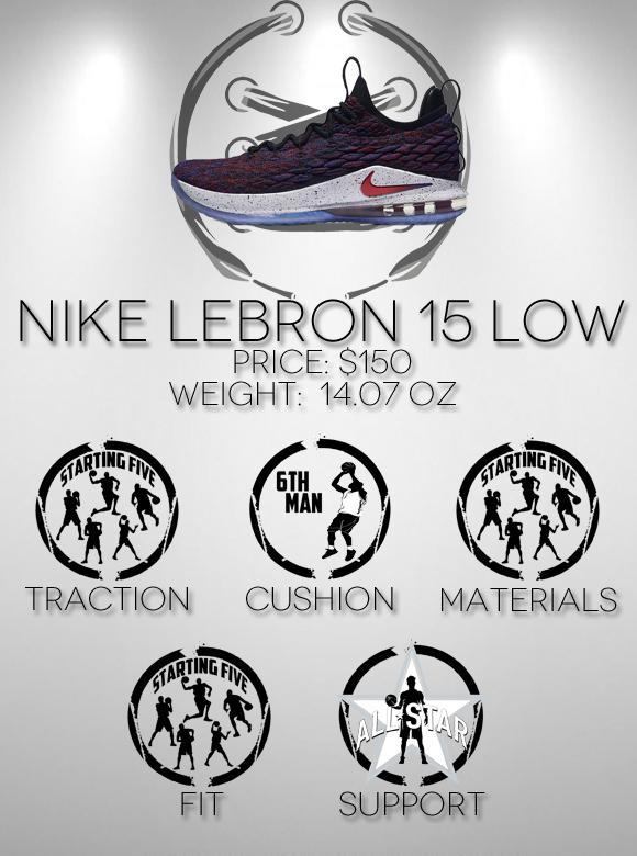 Nike LeBron 15 Low Performance Review Duke4005 score