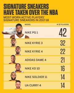nike pg 1 most worn shoe by nba players