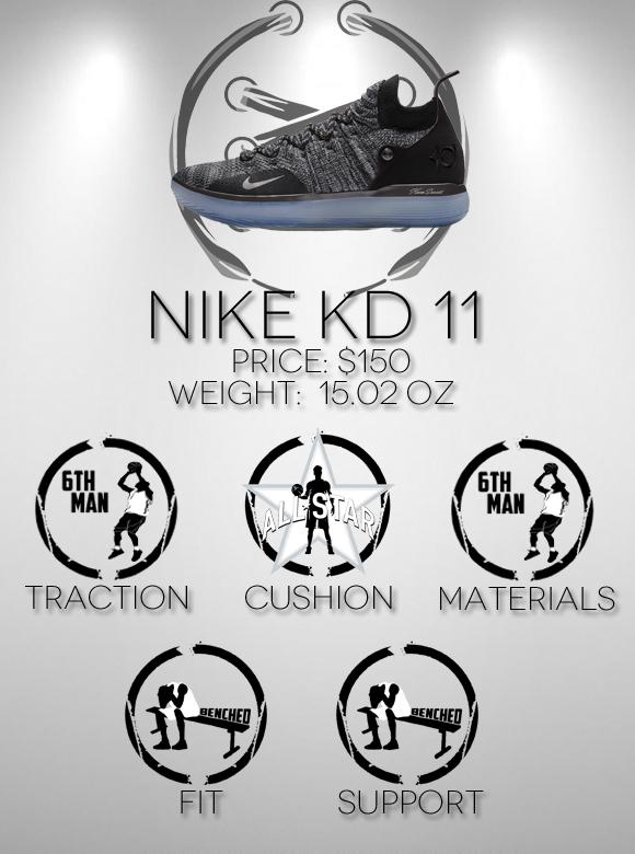 Nike KD 11 Performance Review score