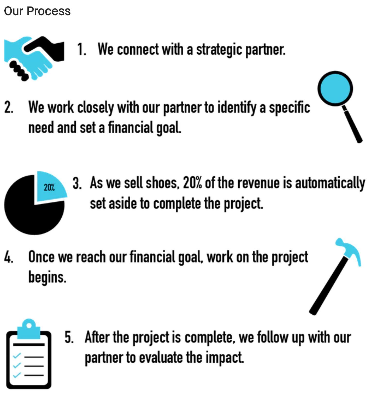 reezos kickstarter process