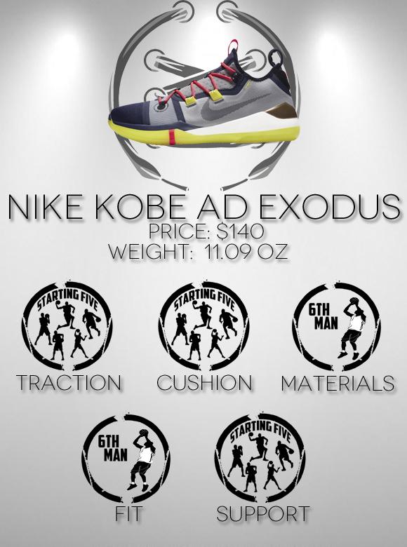 Nike Kobe AD Exodus Performance Review scores