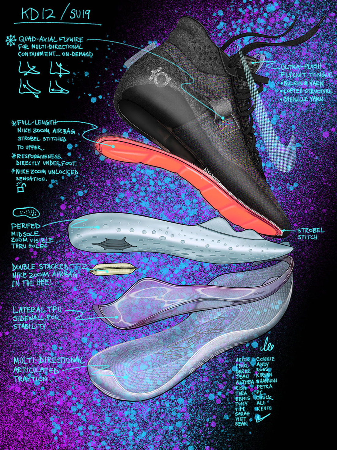 Nike KD 12   Everything You Need to