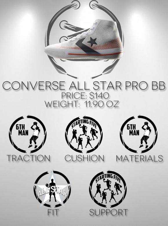 Converse All Star Pro BB Performance Review ???Hoop Jordan
