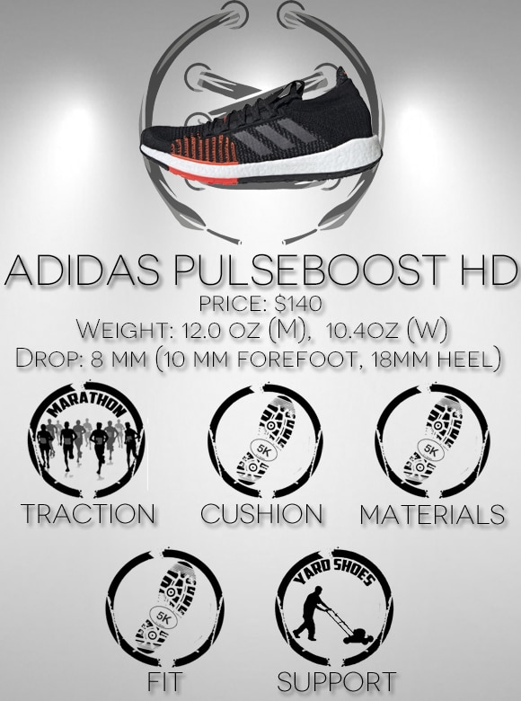 Adidas Pulseboost HD Performance Review Scorecard