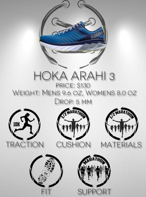 Hoka Arahi 3 Scorecard