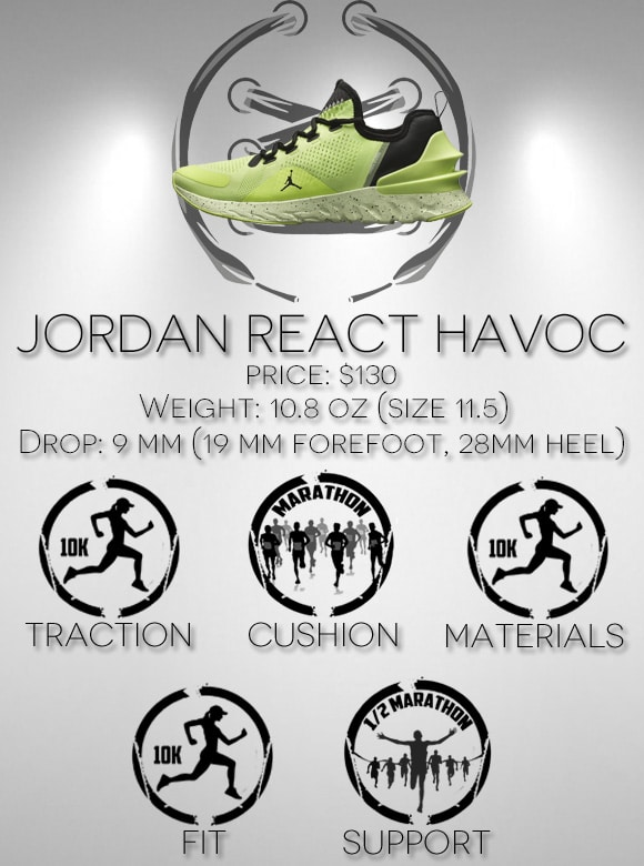 Jordan React Havoc Scorecard